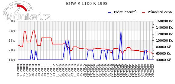 BMW R 1100 R 1998