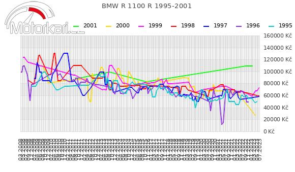 BMW R 1100 R 1995-2001