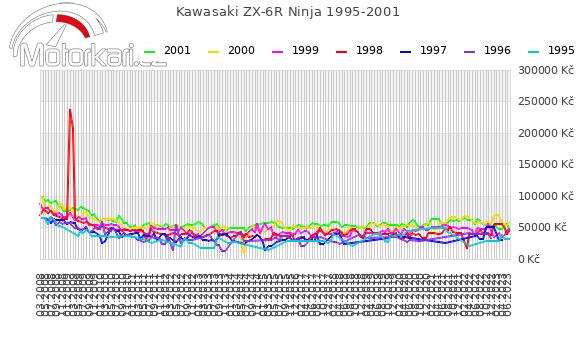Kawasaki ZX-6R Ninja 1995-2001
