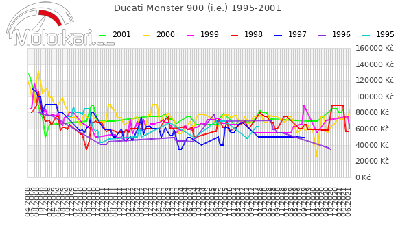 Ducati Monster 900 (i.e.) 1995-2001