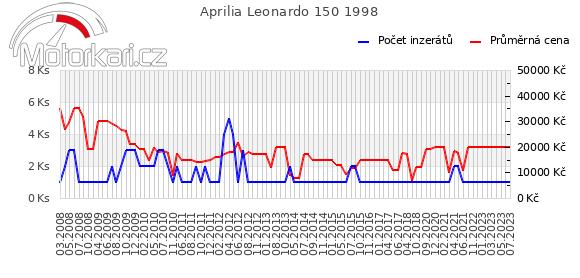 Aprilia Leonardo 150 1998