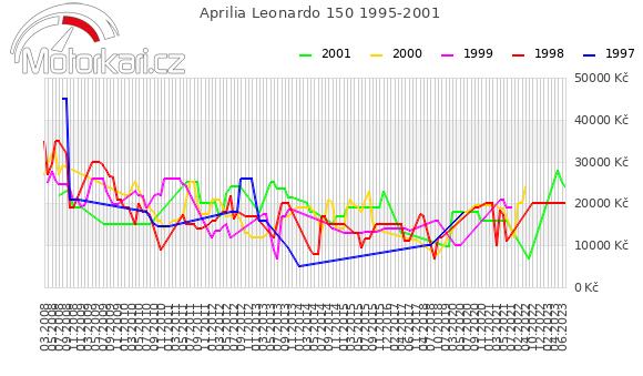 Aprilia Leonardo 150 1995-2001