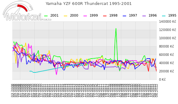 Yamaha YZF 600R Thundercat 1995-2001