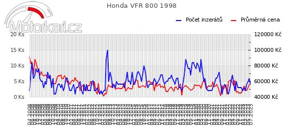 Honda VFR 800 1998