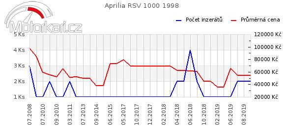 Aprilia RSV 1000 1998