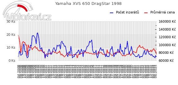 Yamaha XVS 650 DragStar 1998