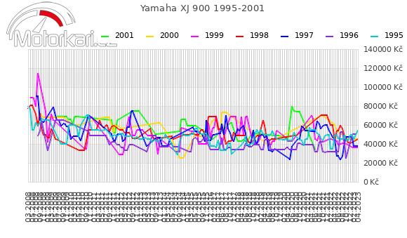 Yamaha XJ 900 1995-2001