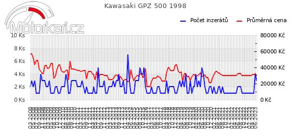Kawasaki GPZ 500 1998