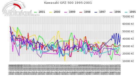Kawasaki GPZ 500 1995-2001
