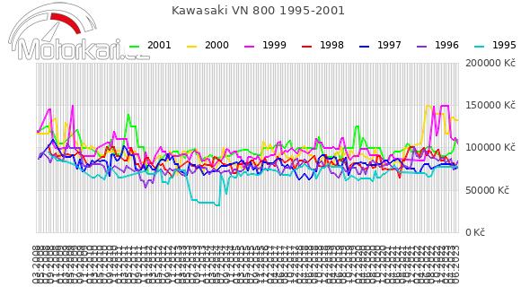 Kawasaki VN 800 1995-2001