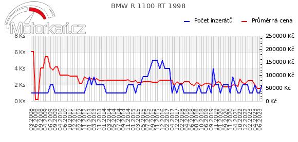 BMW R 1100 RT 1998