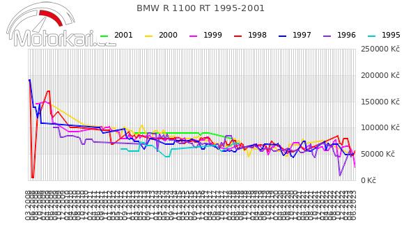 BMW R 1100 RT 1995-2001