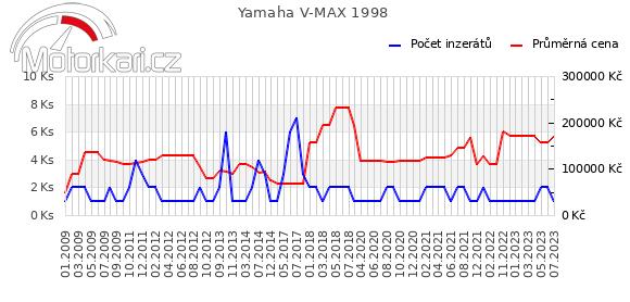 Yamaha V MAX 1998