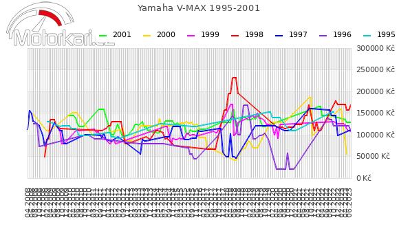 Yamaha V MAX 1995-2001