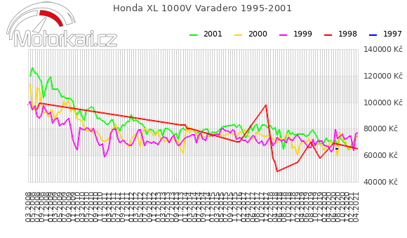 Honda XL 1000V Varadero 1995-2001