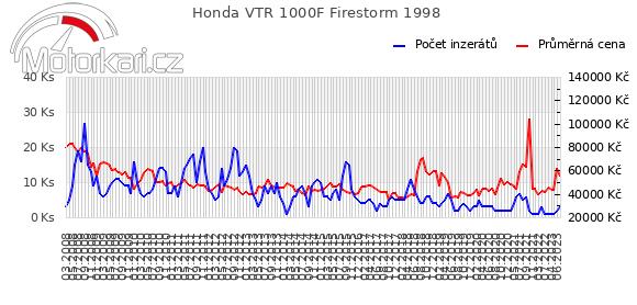 Honda VTR 1000F Firestorm 1998