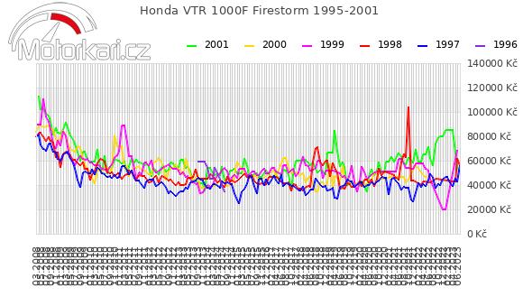 Honda VTR 1000F Firestorm 1995-2001