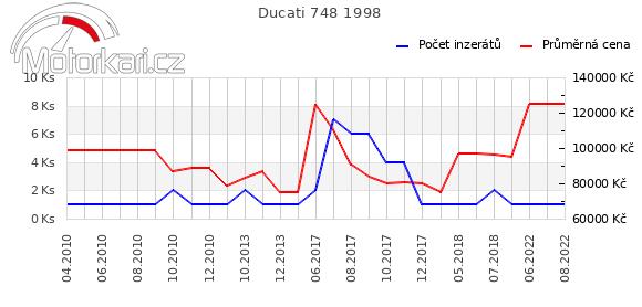 Ducati 748 1998