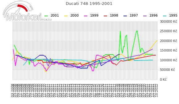 Ducati 748 1995-2001