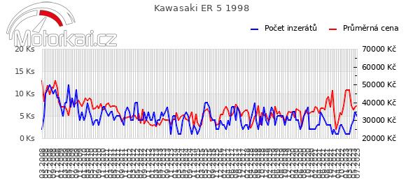 Kawasaki ER 5 1998