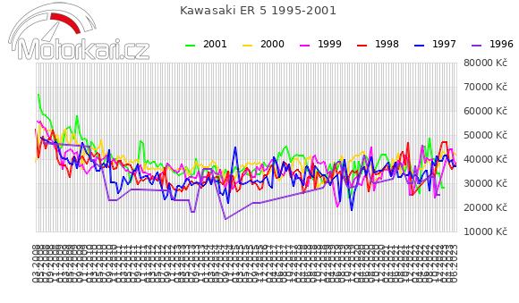 Kawasaki ER 5 1995-2001