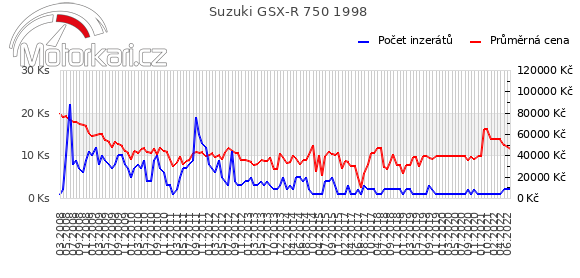 Suzuki GSX-R 750 1998