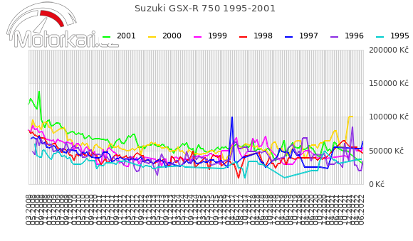 Suzuki GSX-R 750 1995-2001
