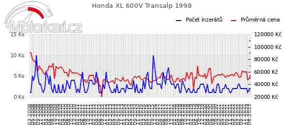 Honda XL 600V Transalp 1998