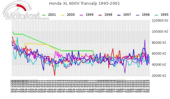 Honda XL 600V Transalp 1995-2001