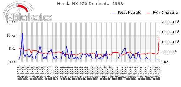 Honda NX 650 Dominator 1998