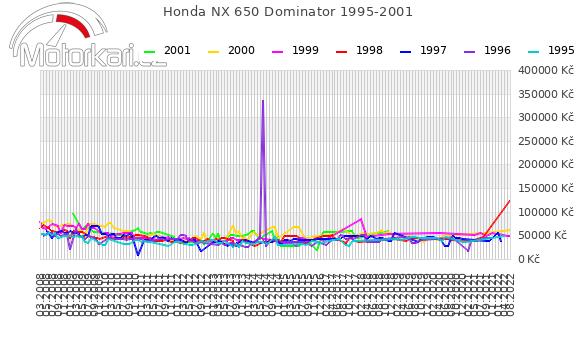 Honda NX 650 Dominator 1995-2001