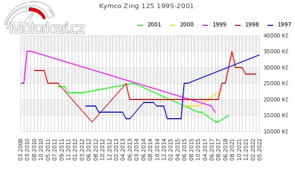 Kymco Zing 125 1995-2001