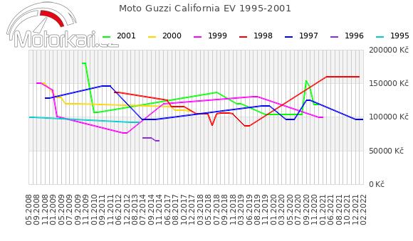Moto Guzzi California EV 1995-2001