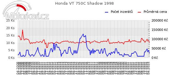 Honda VT 750C Shadow 1998