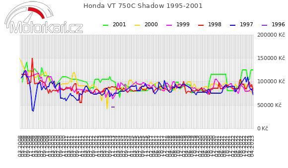 Honda VT 750C Shadow 1995-2001