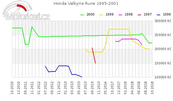 Honda Valkyrie Rune 1995-2001