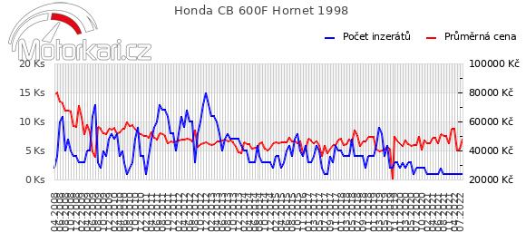 Honda CB 600F Hornet 1998