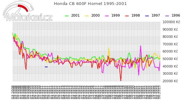 Honda CB 600F Hornet 1995-2001