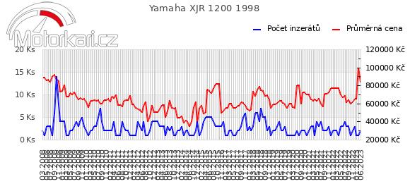 Yamaha XJR 1200 1998