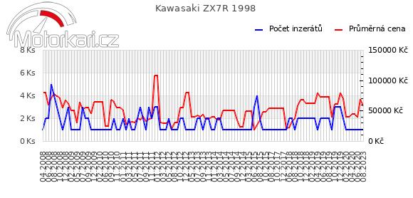 Kawasaki ZX7R 1998