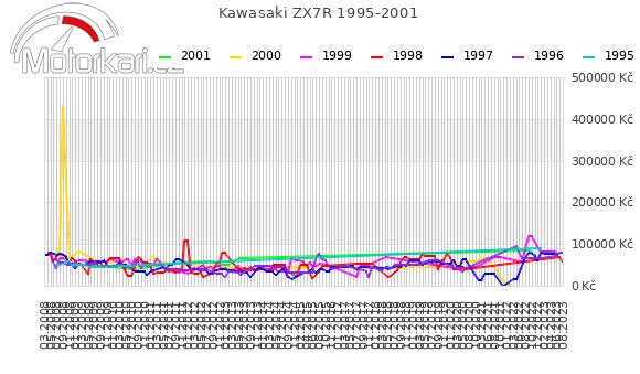 Kawasaki ZX7R 1995-2001