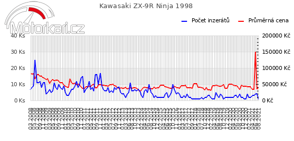 Kawasaki ZX-9R Ninja 1998