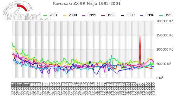 Kawasaki ZX-9R Ninja 1995-2001