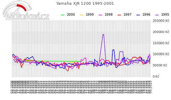 Yamaha XJR 1200 1995-2001