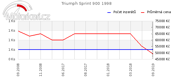 Triumph Sprint 900 1998