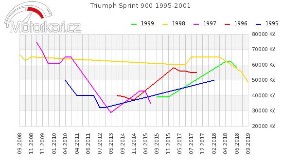 Triumph Sprint 900 1995-2001