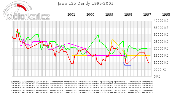 Jawa 125 Dandy 1995-2001