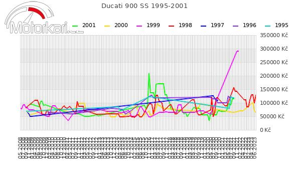 Ducati 900 SS 1995-2001