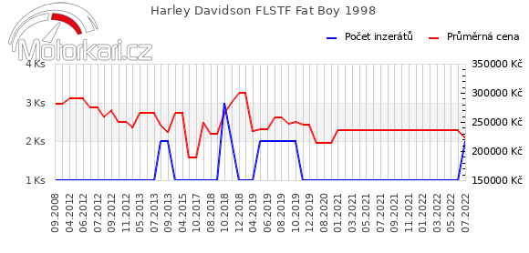 Harley Davidson FLSTF Fat Boy 1998