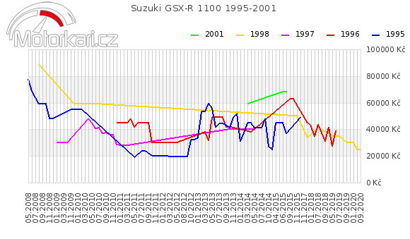 Suzuki GSX-R 1100 1995-2001